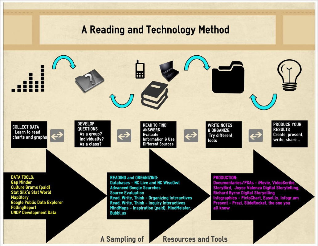 technology and reading A list of some amazing statistics we've found over the years these are great statistics about education, literacy and reading.